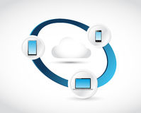 Electronics connected to a cloud. illustration Stock Image