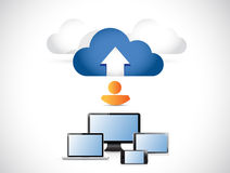 Electronics connected to a cloud. illustration Royalty Free Stock Photos