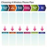 Elegir un plan sin hilos del teléfono Foto de archivo