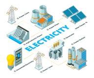 Elektrisk fabrik för energi Symboler av vektorn för paneler och för generatorer för sol- batteri för eco för maktelektricitetsbil stock illustrationer