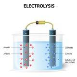 elektrolyse Experimentele opstelling voor elektrolyse Stock Foto's