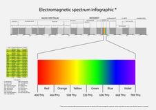Elektromagnetisk spectrum vektor illustrationer