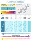 Elektromagnetiska vågor: Spektrum för radiovåg Vektorillustrationdiagram med våglängd, frekvens, harmfulness och vågstrukturen stock illustrationer