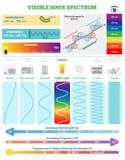 Elektromagnetiska vågor: Synligt vågspektrum Vektorillustrationdiagram med våglängd, frekvens och vågstrukturen stock illustrationer