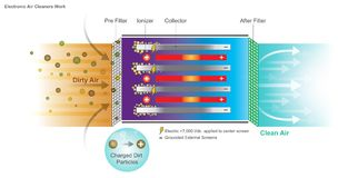 Elektronisches Luftfiltersystem stock abbildung