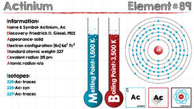 Element of Actinium. Large and detailed infographic of the element of Actinium Stock Photo