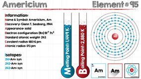 Element of Americium Stock Photography
