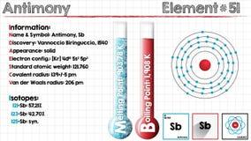 Element of Antimony