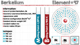 Element of Berkelium. Large and detailed infographic of the element of Berkelium Royalty Free Stock Photos