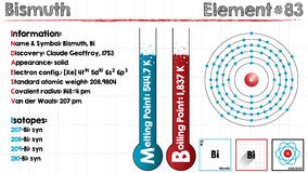 Element of Bismuth. Large and detailed infographic of the element of Bismuth Royalty Free Stock Photo