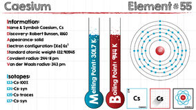 Element of Caesium. Large and detailed infographic of the element of Caesium Royalty Free Stock Photo