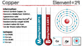 Element of Copper. Large and detailed infographic of the element of Copper Stock Photos