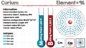 Element of Curium. Large and detailed infographic of the element of Curium Stock Photos