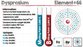 Element of Dysprosium. Large and detailed infographic of the element of Dysprosium Stock Photo