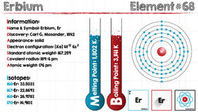 Element of Erbium. Large and detailed infographic of the element of Erbium Stock Images