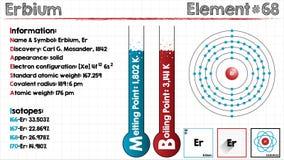 Element of Erbium Stock Images