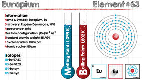 Element of Euopium. Large and detailed infographic of the element of Europium Stock Image