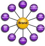 element för märkesaffärsdiagram Royaltyfri Bild