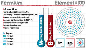 Element of Fermium. Large and detailed infographic of the element of Fermium Stock Photo