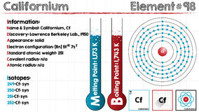 Element of Californium. Large and detailed infographic of the element of Californium Stock Photo
