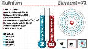 Element of Hafnium. Large and detailed infographic of the element of Hafnium Royalty Free Stock Image