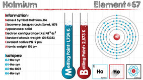 Element of Holmium. Large and detailed infographic of the element of Holmium Stock Images