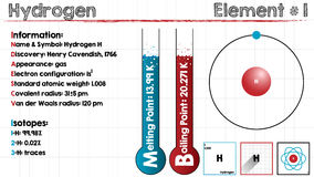Element of Hydrogen. Large and detailed infographic of the element of Hydrogen Royalty Free Stock Images