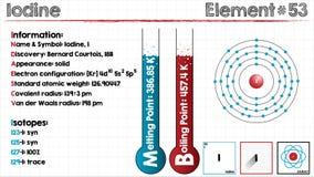 Element of Iodine Stock Image