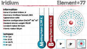 Element of Iridium. Large and detailed infographic of the element of Iridium Stock Photos