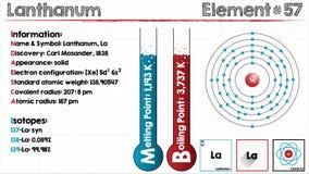 Element of Lanthanum Royalty Free Stock Photography