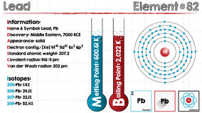 Element of Lead. Large and detailed infographic of the element of Lead Royalty Free Stock Photo