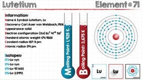 Element of Lutetium Royalty Free Stock Photo