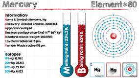Element of Mercury. Large and detailed infographic of the element of Mercury Royalty Free Stock Photos
