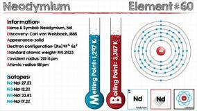 Element of Neodymium Royalty Free Stock Photos