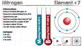 Element of Nitrogen. Large and detailed infographic of the element of Nitrogen Royalty Free Stock Photo