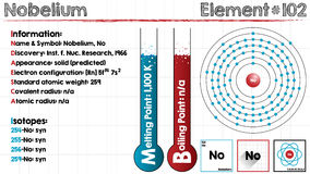 Element of Nobelium. Large and detailed infographic of the element of Nobelium Royalty Free Stock Images