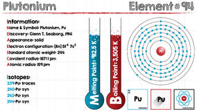 Element of Plutonium. Large and detailed infographic of the element of Plutonium Stock Photography