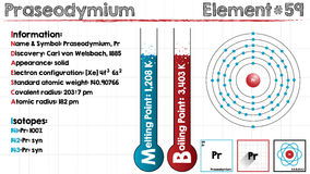Element of Praseodymium. Large and detailed infographic of the element of Praseodymium Royalty Free Stock Photos