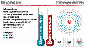 Element of Rhenium. Large and detailed infographic of the element of Rhenium Royalty Free Stock Image