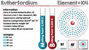 Element of Rutherfordium Stock Image