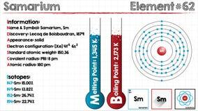 Element of Samarium. Large and detailed infographic of the element of Samarium Stock Photos