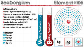 Element of Seaborgium. Large and detailed infographic of the element of Seaborgium Stock Image