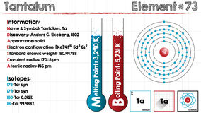 Element of Tantalum Stock Images