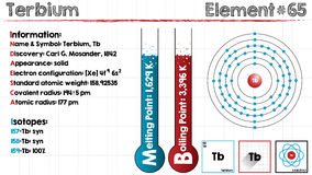 Element of Terbium. Large and detailed infographic of the element of Terbium Stock Photos