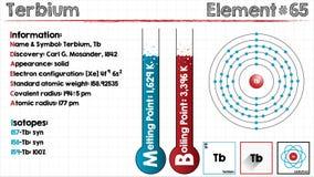 Element of Terbium Stock Photos