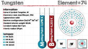 Element of Tungsten. Large and detailed infographic of the element of Tungsten Stock Images