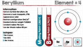 Element van Beryllium Stock Foto's
