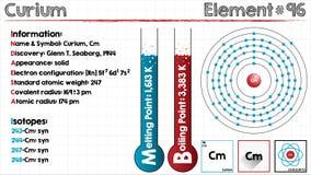 Element van Curium Stock Foto's