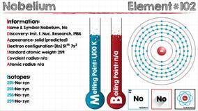 Element van Nobelium Royalty-vrije Stock Afbeeldingen
