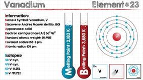 Element of Vanadium Stock Image